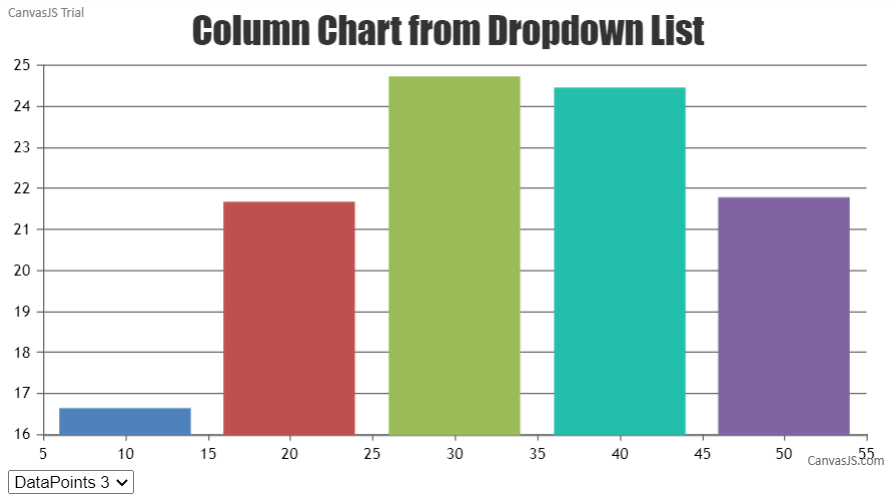 Chart from Dropdown list in Angular