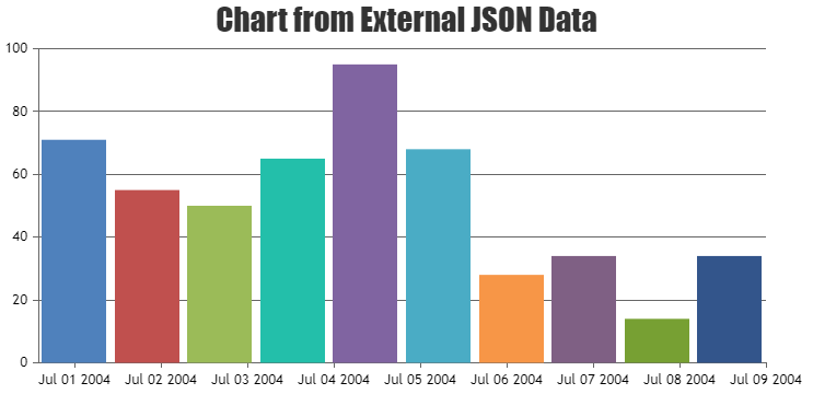 Chart from external JSON with datetime values on X Axis