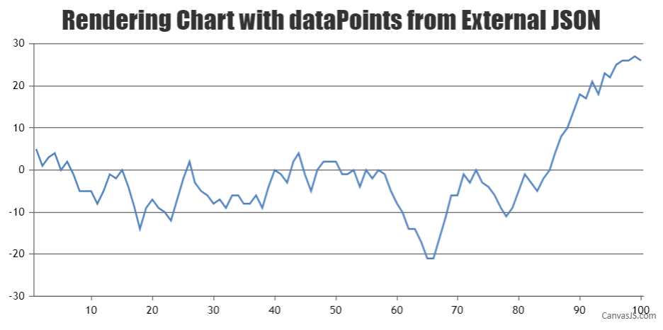 Chart from external JSON