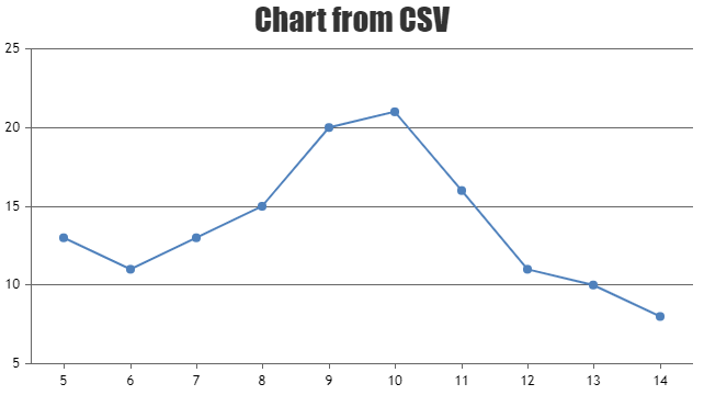 Chart using data from CSV