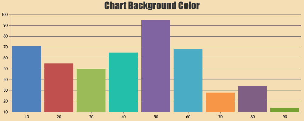 Chart with Background Color