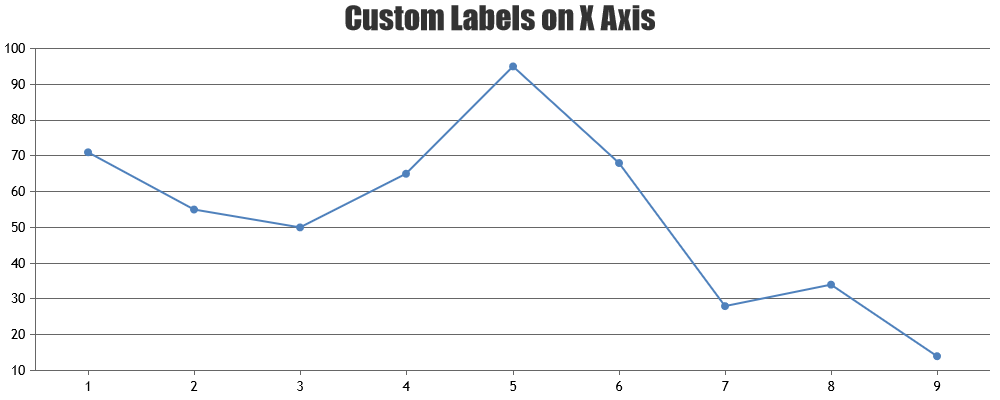Chart with Custom Labels on X Axis