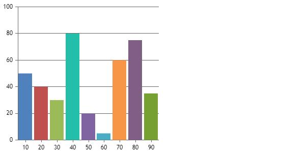 Chart with custom width