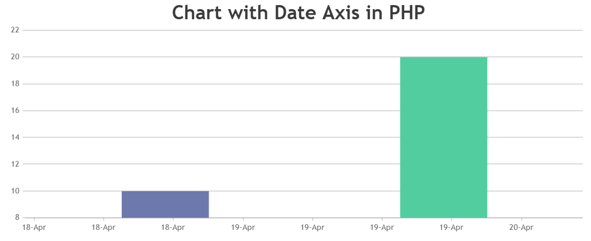 Chart with datetime axis in PHP