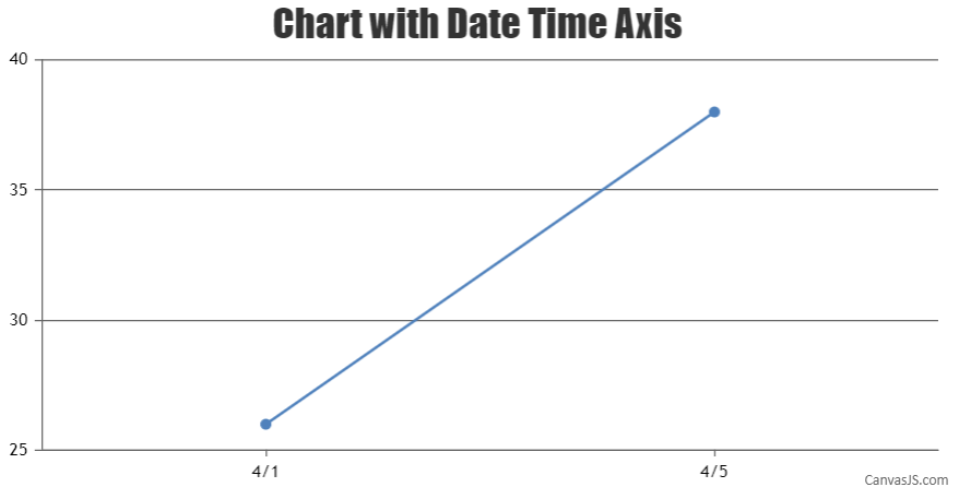 Chart with date time axis