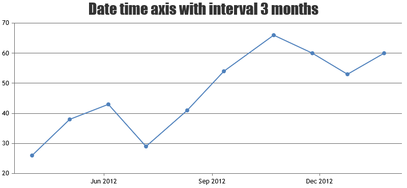 Chart with Date Time Axis and Interval