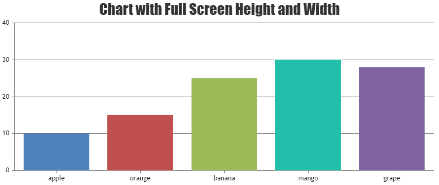 Chart with full screen width and height