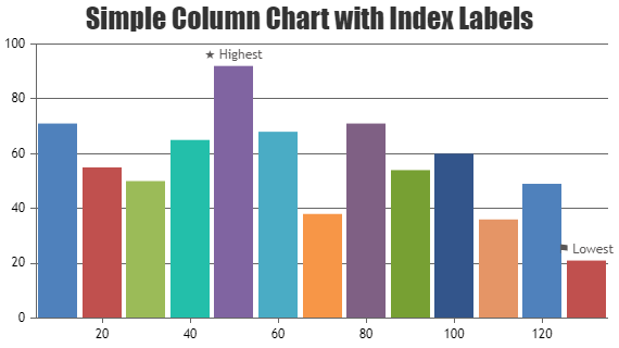 Sets indexLabel to dataPoints
