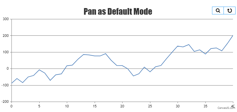 Chart with pan as default mode
