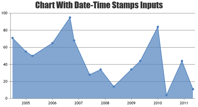 chart with timestamp values on x axis