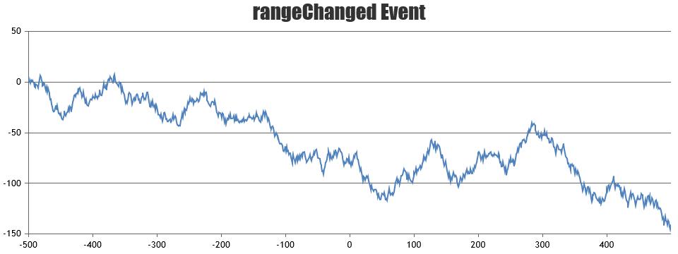 Chart rangeChanged event