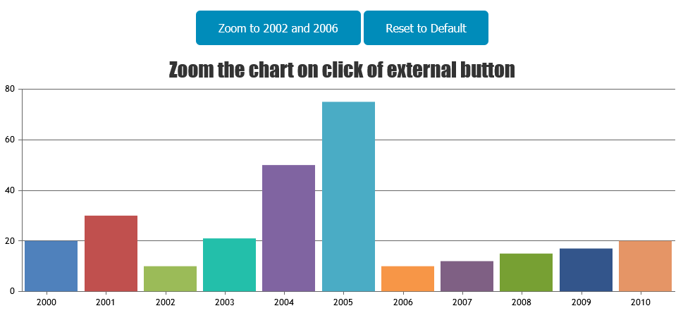 Chart Zooming using Buttons