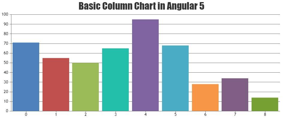Column Chart in Angular 5