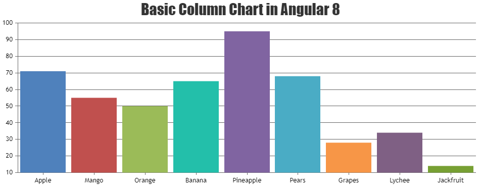 Column chart in Angular 8