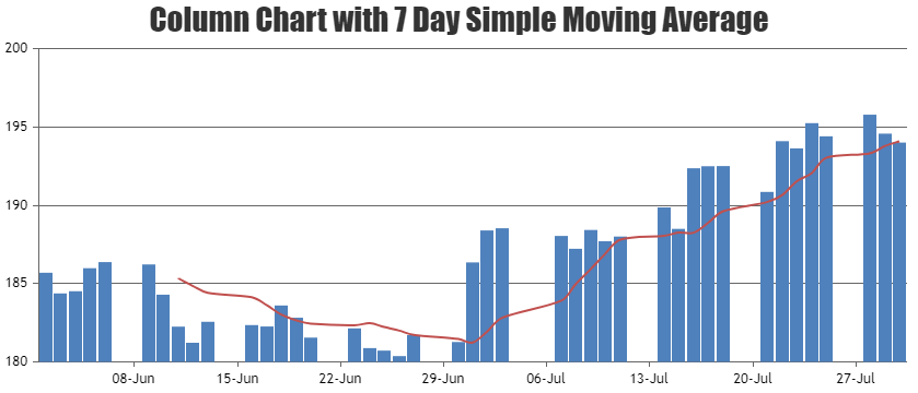 Column Chart with 7 Day Simple Moving Average