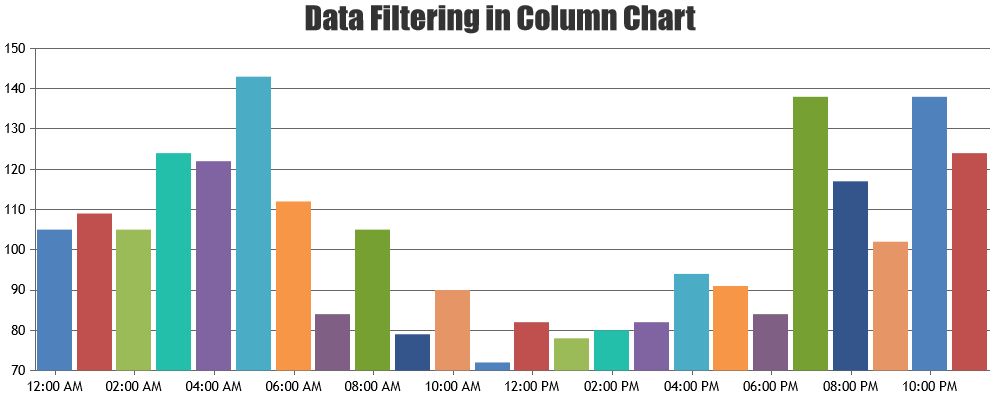 column chart with data filtering