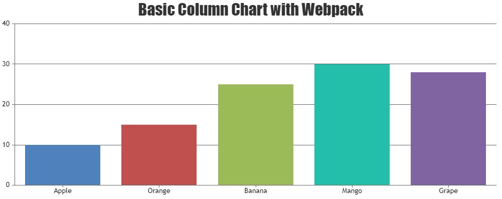 column chart with webpack