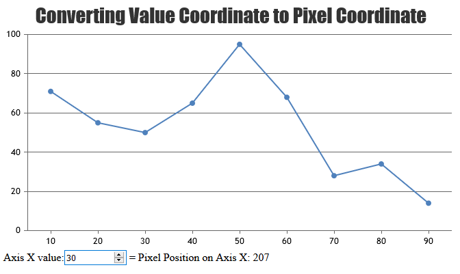Converting Value to Pixel Coordinate