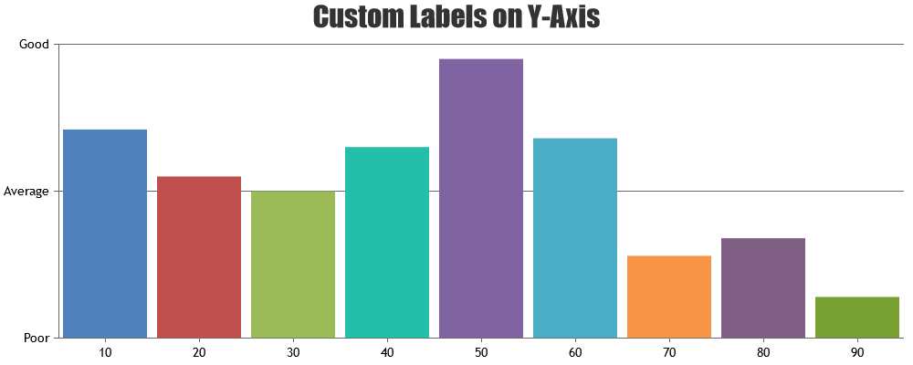 custom labels on y axis with interval