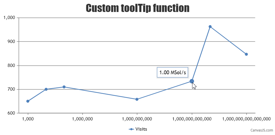 Custom ToolTip formatting