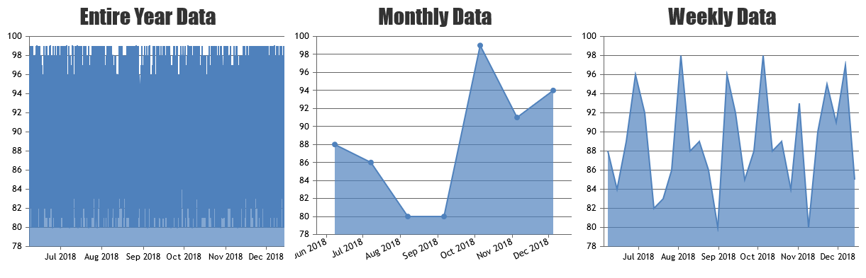 Chart Data Grouping based on Year, Month & Week