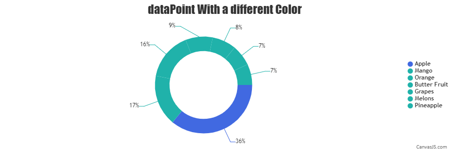 DataPoint with different color