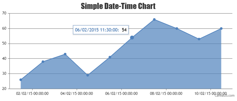 Date-Time chart with customized toolTip value using xValueFormatString