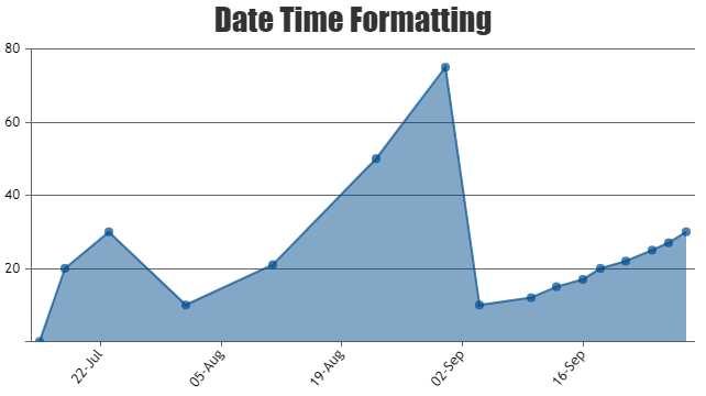 Date Time Formatting in Chart