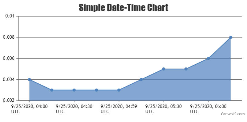 a DateTime chart with values formatted as per TimeZone