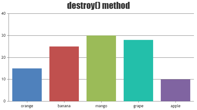 Destroy method in chart