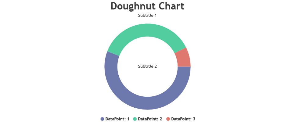 doughnut chart with subtitles to the center