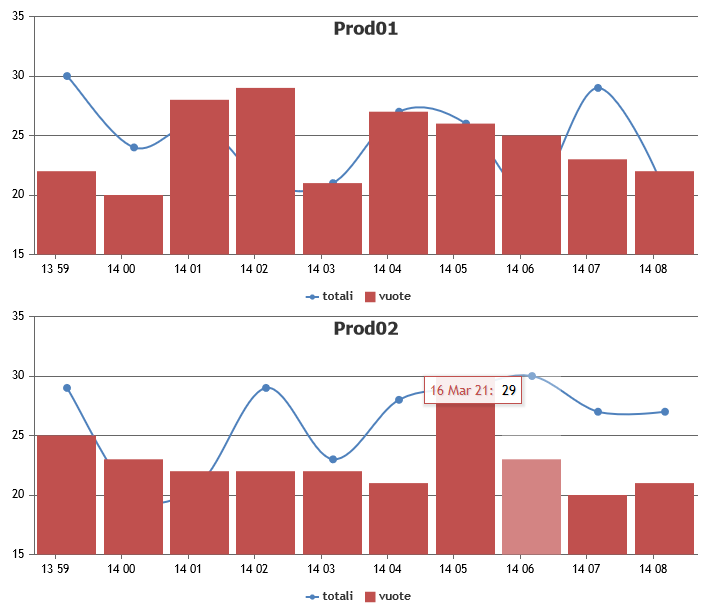 Dynamic Chart in PHP