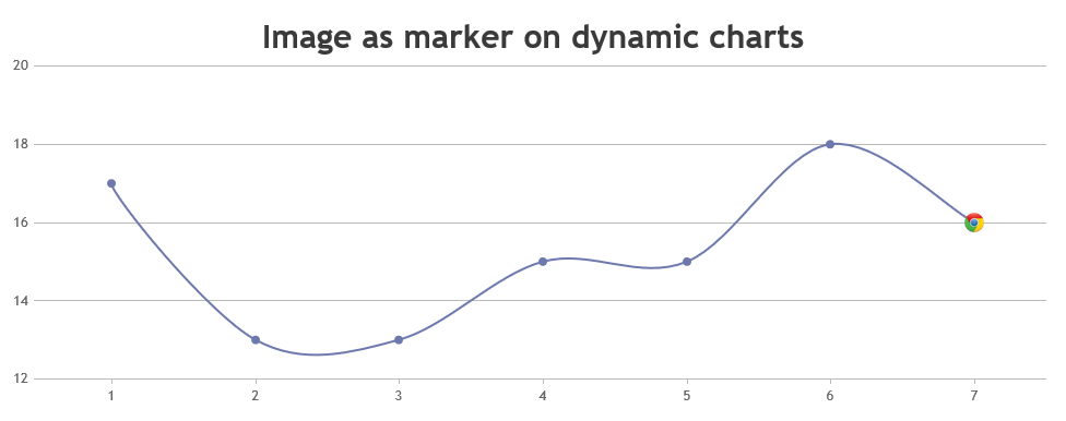 Dynamic chart with image as marker