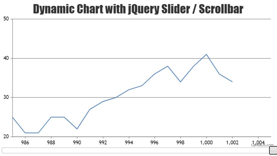 Dynamic chart with scrollbar