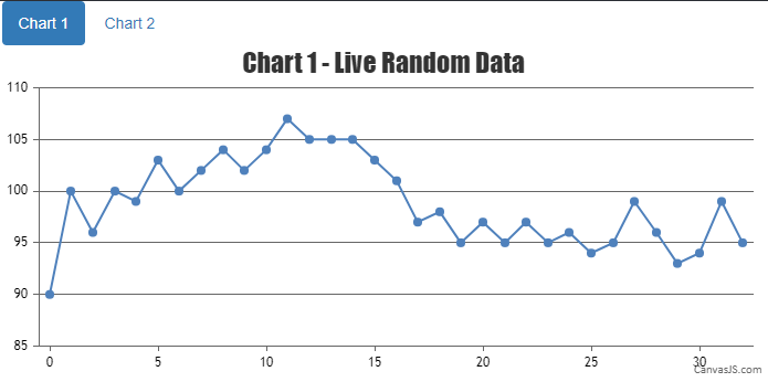 Dynamic Charts within Bootstrap Tabs