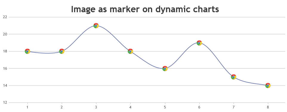 Dynamic line chart with image as marker