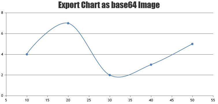 exporting chart as base64 image