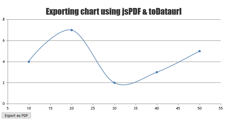 exporting chart as pdf using jspdf
