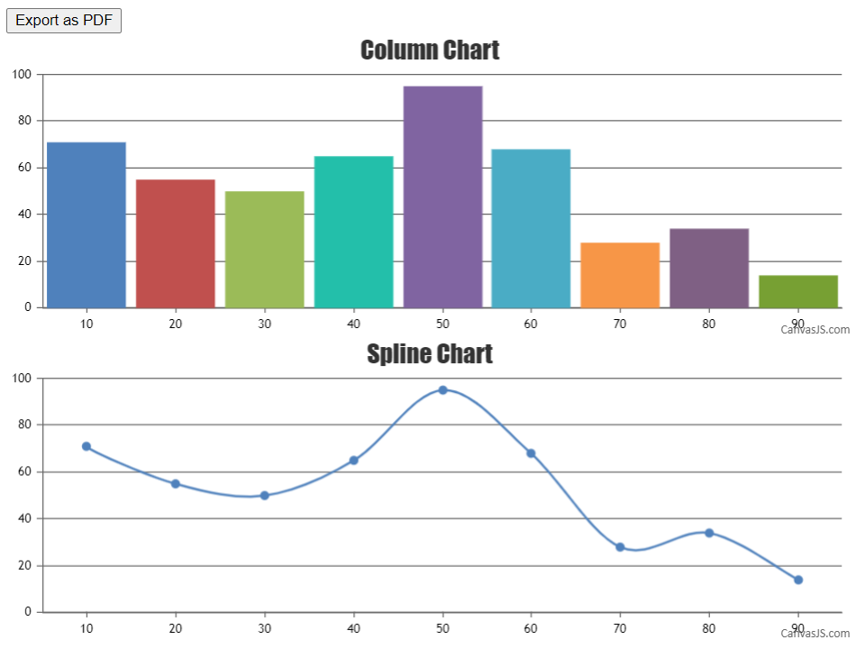 exporting multiple charts using html2canvas