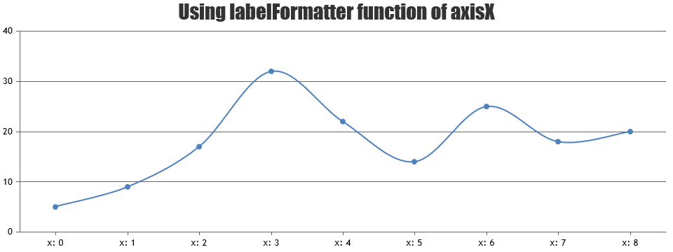 Formatting x-axis labels using labelformatter