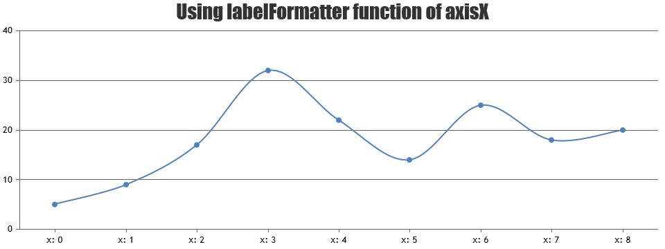 Formatting labels using labelformatter