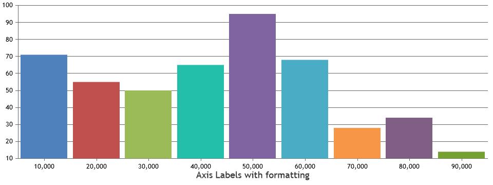 Formatting x-axis values