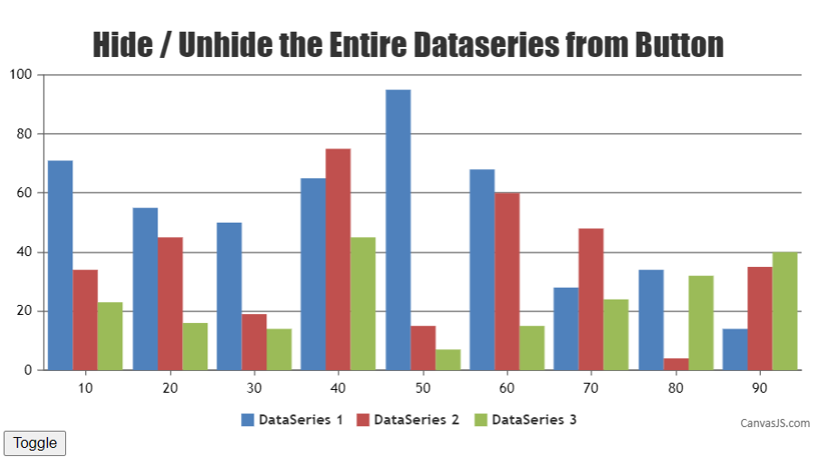 Hide/Unhide entire Dataseries from a Button