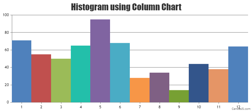 Histogram using column chart with axisX interval