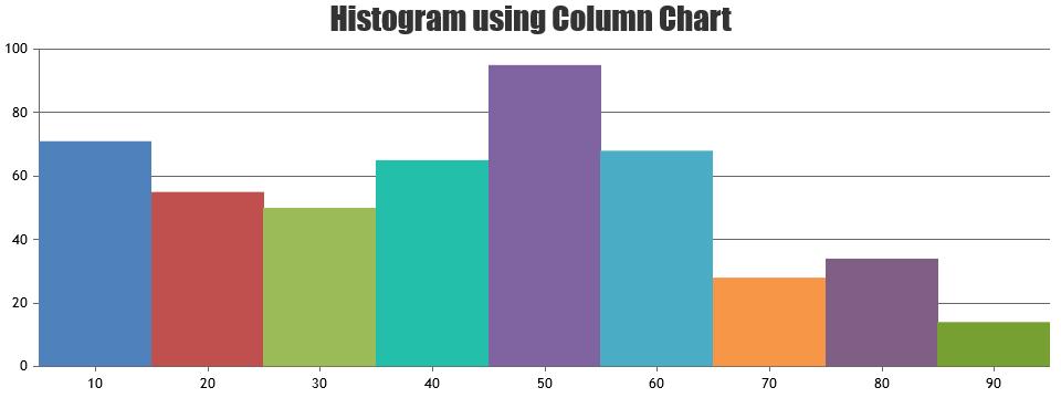 https://canvasjs.com/wp-content/uploads/2021/03/histogram-using-column-chart.png