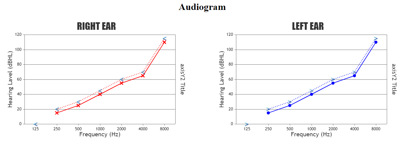 Image as Marker across Multiple Charts