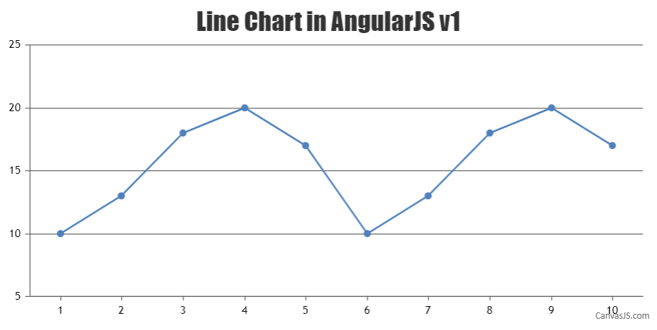 line chart in AngularJS v1