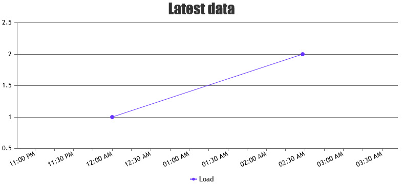 Line Chart with Date-Time Values