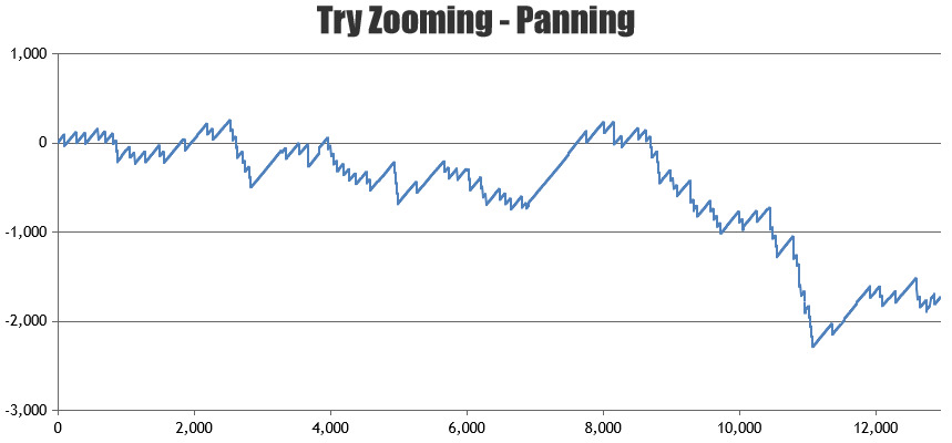 Line Chart with Zooming & Panning
