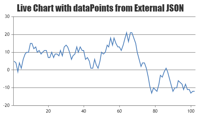 Live Chart with Data from External JSON